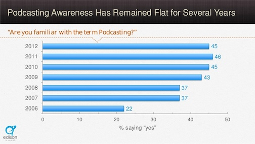 podcasting awareness