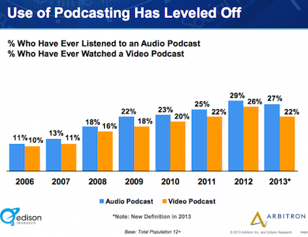use of podcasting