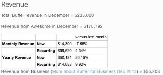Buffer for business