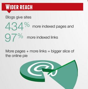 content reach