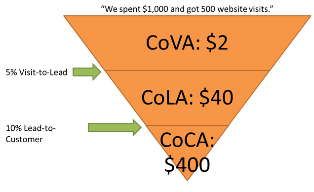 ecommerce-acquisition-cost-funnel2-1