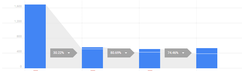 ecommerce checkout flow in google analytics