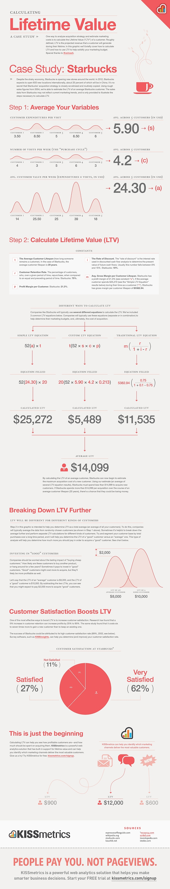Kissmetrics LTV infographic.