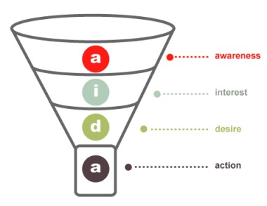 sales-funnel