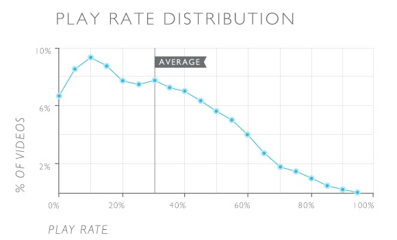 wistia study of playrate for business videos.