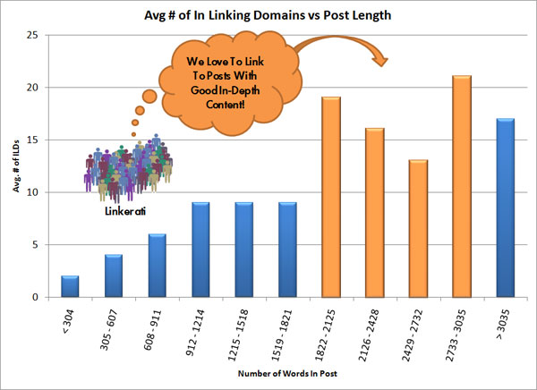 Moz report on post length vs. linking domains.