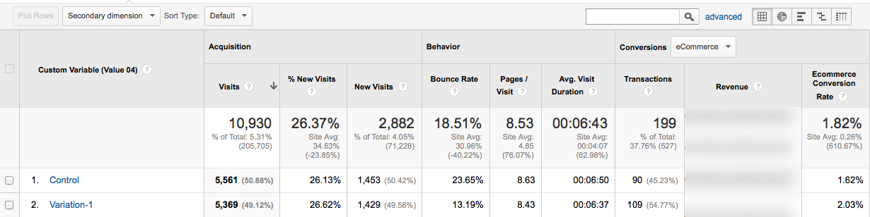 7 Underused Google Analytics Reports for Conversion Insights | CXL