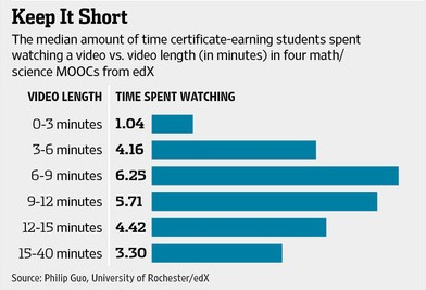 ideal length of video for time spent watching.