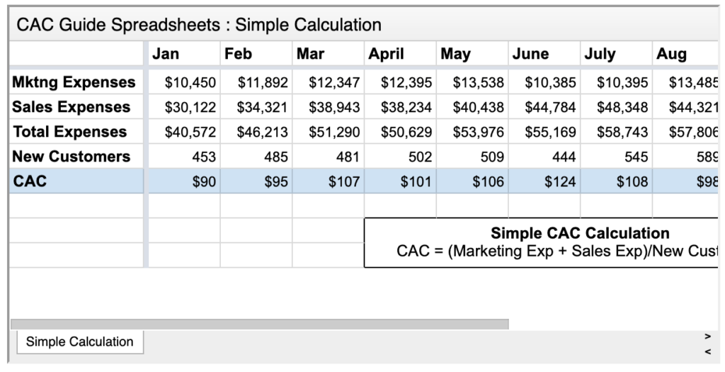 Sample data for calculating CAC.