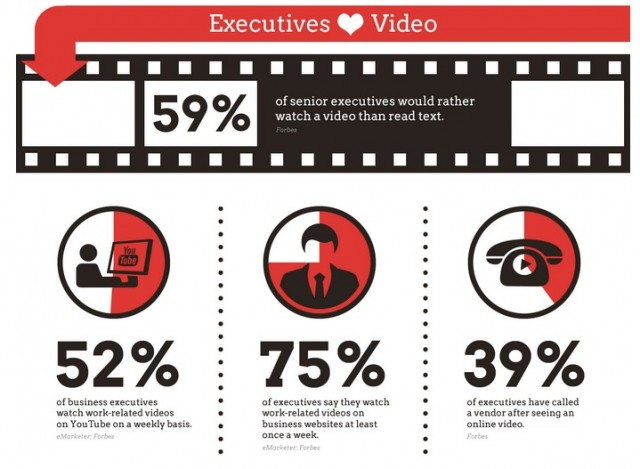 executive preference for watching video over reading text.