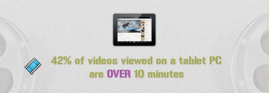 Web Video Statistics 2012 Infographic