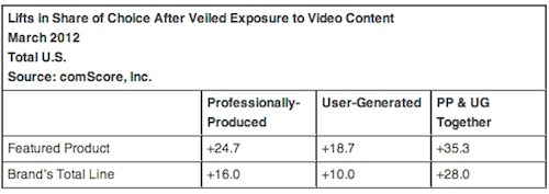 comScore Study Finds Professionally Produced Video Content And User Generated Product Videos Exhibit Strong Synergy in Driving Sales Effectiveness   comScore  Inc