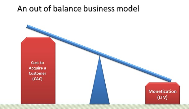 Visualization of an out of balance business model.