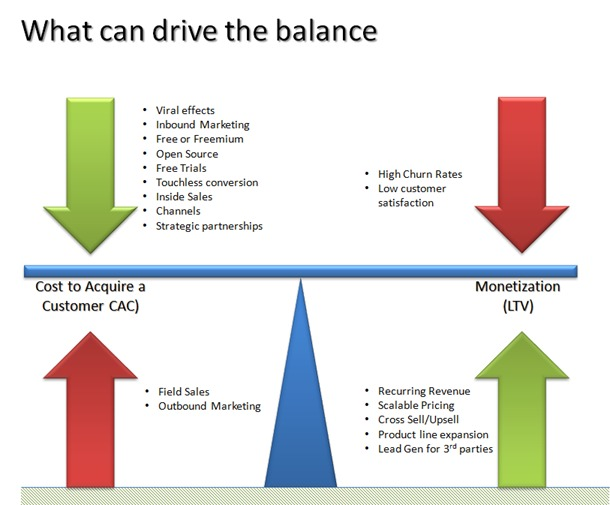 Visualization of what drives the balance in your business model.