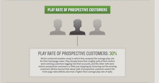 prospective customers play rate of explainer videos