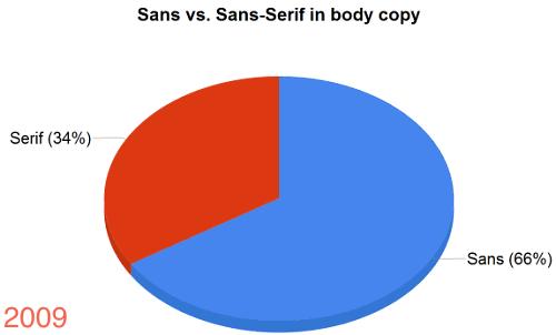 serif-body-copy