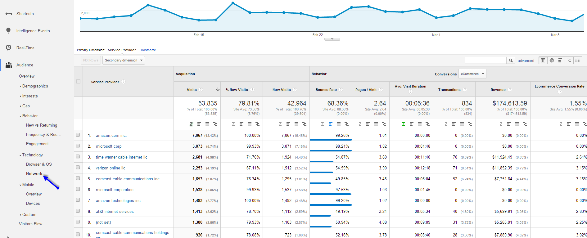 7+ Under-Utilized Google Analytics Reports for Conversion Insights