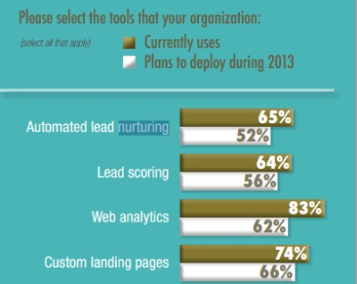 Demand Gen Lead Nurturing