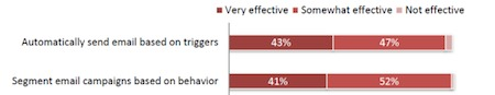 Effectiveness of triggers & behavioral targeting