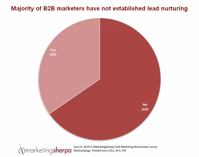 Marketing Sherpa Do Not Have Lead Nurturing In Place
