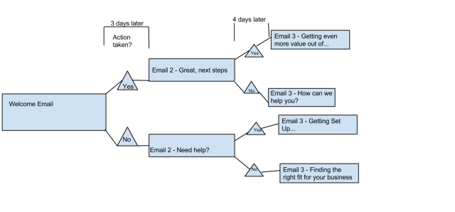 Sample Trigger Email Workflow