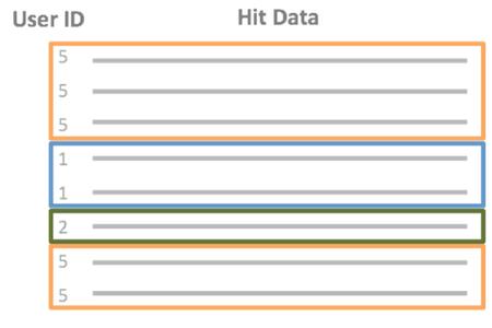 User ID - Hit Data