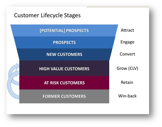 Customer Lifescycle Stages