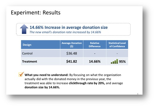 Heritage Foundation Experiment Results