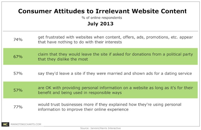 Janrain-Consumer-Attitudes-Irrelevant-Website-Content-July2013