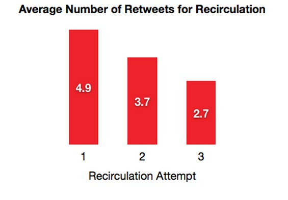 impact of multiple retweets.