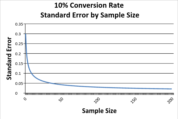 Standard Error by Sample Size