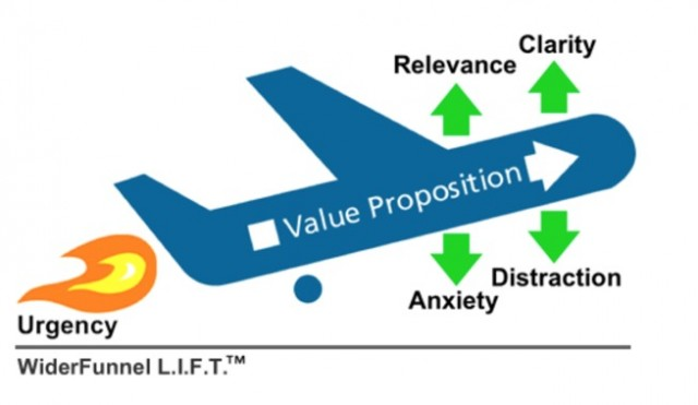 The Lift Model By Wider Funnel.