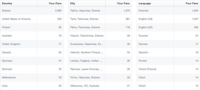 breakdown of fans.