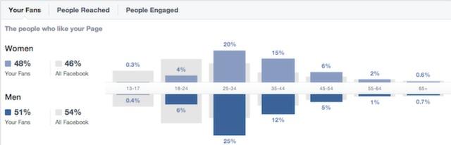 conversionxl_facebook_demo_data