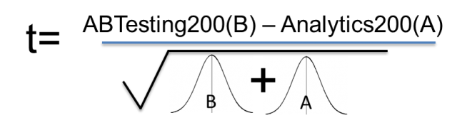 t equals Ab testing 200(b)