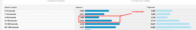 Engagement Google Analytics
