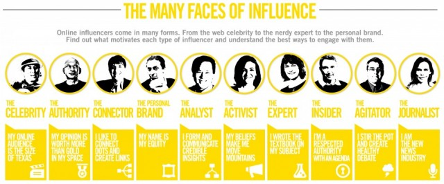 How To Identify Social Media Influencers Business Insider