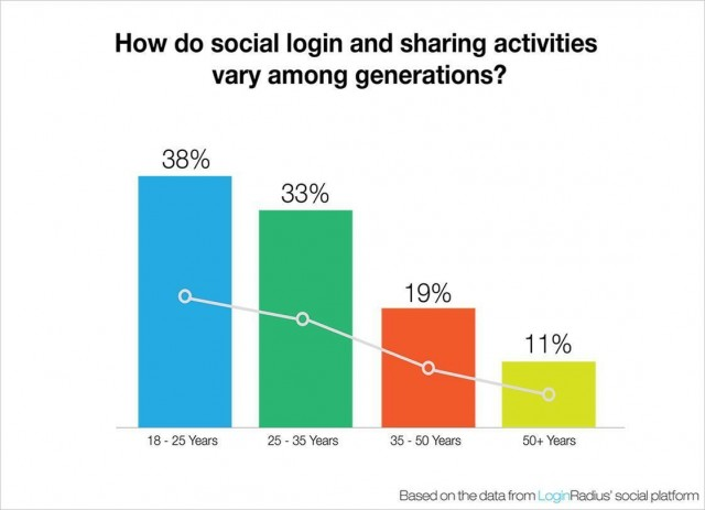 A chart on how various age groups respond to social logins.