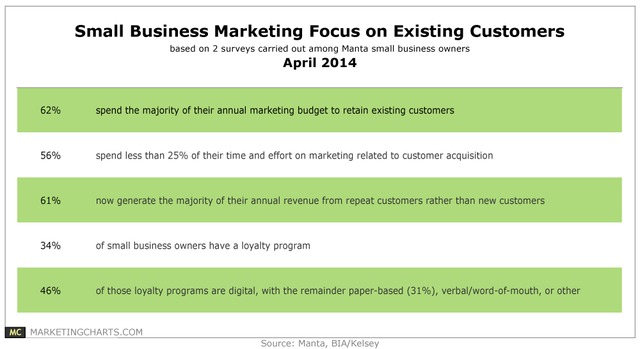 MantaBIAKelsey-Small-Biz-Customer-Retention-Focus-Apr2014