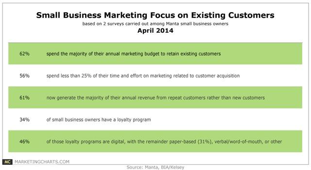 MantaBIAKelsey-Small-Biz-Customer-Retention-Focus-Apr2014