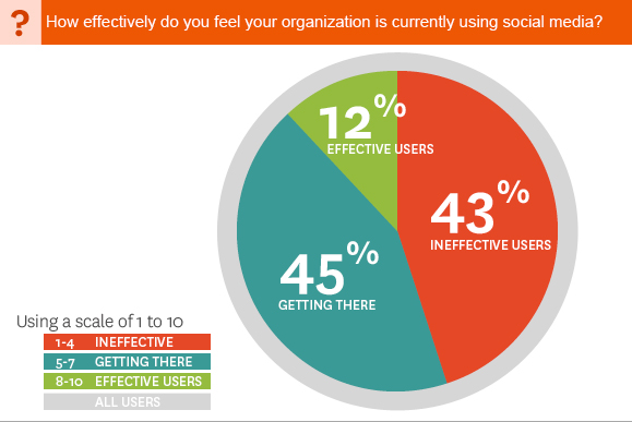 Most Businesses Don't Feel Their Social Media Strategies Are Effective