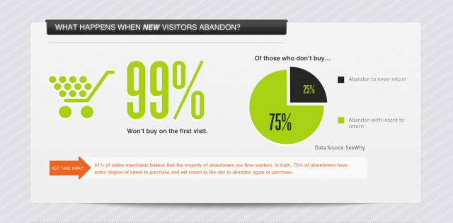 New-Visitors-Abandon-Carts-e1374008200289
