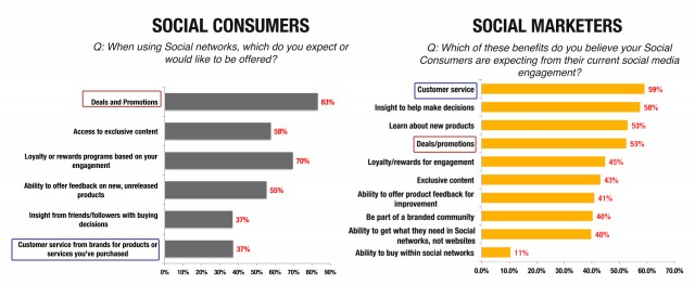 Graph on expectations of social consumers, and beliefs on those expectations social marketers have.