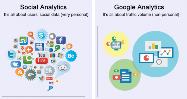 Social analytics versus Google Analytics, or social data versus traffic volume (non-personal data).