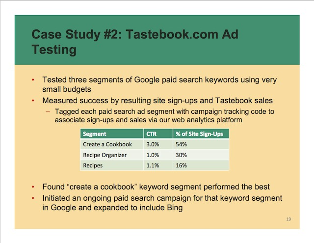 Tastebook top ad performers