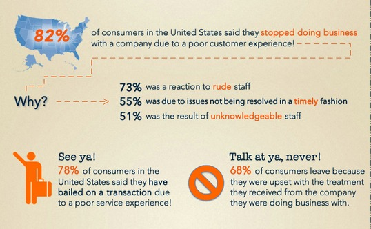 chart showing the impact of bad customer service on retention.