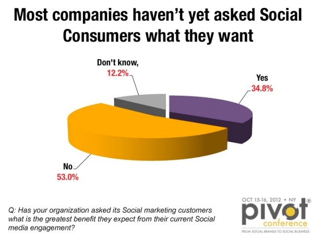 Chart on whether companies ask their customers on their social media preferences and engagement.