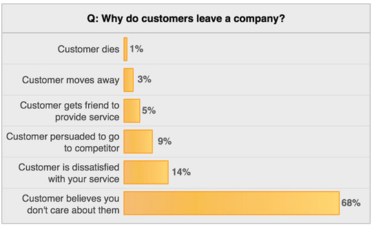 customers_leave