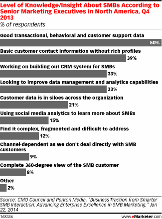 emarketer-data-analysis