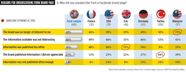 reasons-for-unsubscribing-from-brand-page
